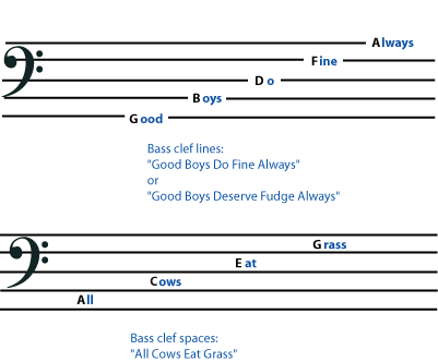 Bass-cleff-lines+space-names.png