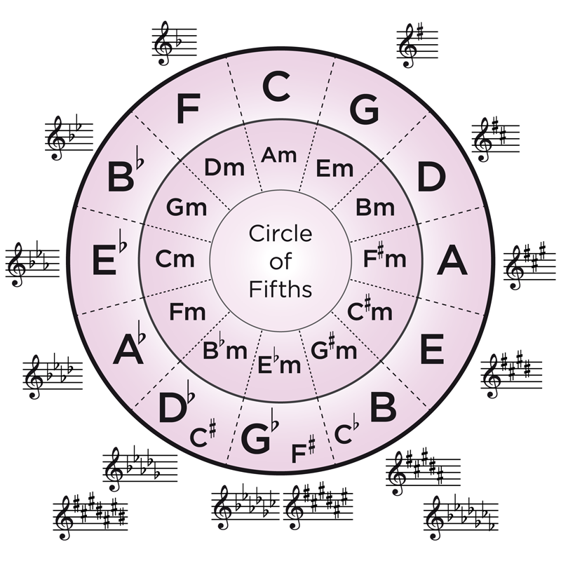 Circle-of-fifths-with-minorkeys.png