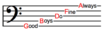 Bass-clef-line-names.png